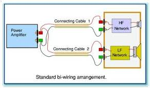 bi amping vs bi wiring what s the difference and is it audible biwiring diagram