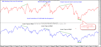 Bse Realty Index Chart Bse Smallcap Index And Nifty Sensex Momentum Divergence How
