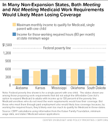 Alabama Medicaid Eligibility Income Chart In Case You Missed It Center On Budget And Policy Priorities
