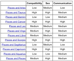 Pisces Zodiac Sign Compatibility Chart Pin By Ava Hawkins On Pisces On Pintrest Aries
