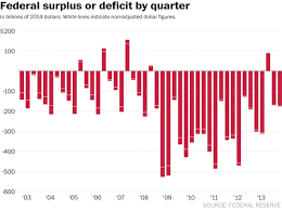 National Deficit Chart By President The Story Behind Obama And The National Debt In 7 Charts
