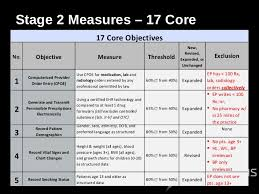 Meaningful Use Stages Chart Stage 2 Meaningful Use Transforming Into A Superhero