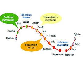 Worry Chart Stockmarkets Climbing Wall Of Worry Telegraph
