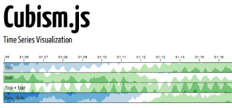 Chart Js Time Series Cubism Js A D3 Plugin For Visualizing Time Series Dzone