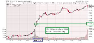 Spx Quote 54 Stunning The Keystone Speculator™ SPX SP 24 24Minute Chart SP 24 PRINTS
