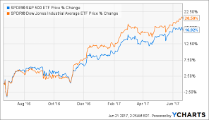 Xli Chart Invest In Xli To Downscale Risk Industrial Select Sector