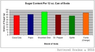 Sugar In Drinks Chart How Much Sugar We Conusme With Soft Drinks Graphspro