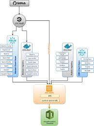 Pipeline Paas The First Release Banzai Cloud