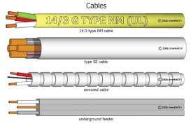common electrical conductor types internachi types of metal wire at House Wiring Types