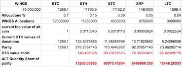 Litecoin Vs Bitcoin Vs Ripple Vs Ethereum