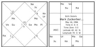 Krschannel Birth Chart How To Read Navamsa Chart Krs