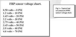 Map Sensor Voltage Chart Fuel_rail_pressure