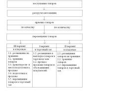 Отчет о прохождении производственной практики в ифнс Образец отчета по практике для юристов