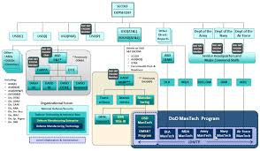 Organization Structure Dod Mantech
