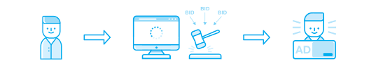 What Is Real Time Bidding Rtb Definition Blog