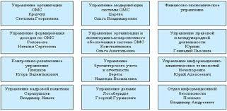 Курсовая работа Фонд обязательного медицинского страхования  Рисунок 1 Организационная структура ФФОМС РФ 21
