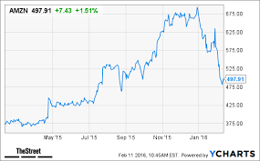 Amazon Stock Chart 10 Years Heres Why Amazon Is The Worst Stock In The World Thestreet