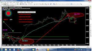 Sri Sudharshan Chakra Amibroker Charts