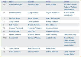 Tennessee Titans Updated Depth Chart Music City Miracles