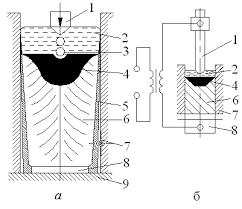отчет по практике Последовательная и направленная кристаллизация способствует получению плотного однородного слитка с хорошим качеством поверхности