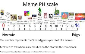 Fda Approved Chart For Testing Meme Edgyness Reddit