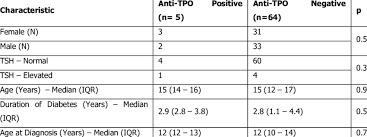 Characteristics Of Anti Tpo Antibody Positive And Negative