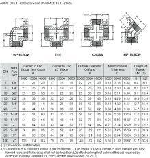 Pipe Fittings Size Chart Pdf Www Bedowntowndaytona Com