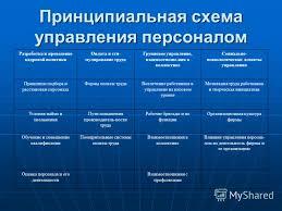 Презентация на тему Тема дипломной работы Совершенствование  6 Принципиальная схема управления персоналом
