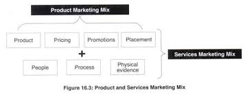 Marketing Mix Product Price Place And Promotion 4ps