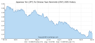 Rmb Exchange Rate History Chart Japanese Yen Jpy To Chinese Yuan Renminbi Cny History