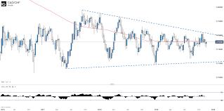 Swiss Franc Forecast Chf Jpy Aud Chf Cad Chf Nzd Chf