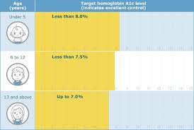 Age And Grade Level Chart Canada What Is A Good A1c Reading