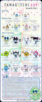 Tamagotchi 4u Growth Character Chart Tamagotchi Tips
