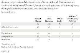 Romney Obama In Tight Race As Gallup Daily Tracking Begins
