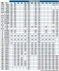 Steel Carbon Chart Carbon And Chrome Moly Steel Pipe Chart Fedsteel Com