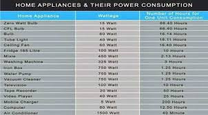 Home Appliance Wattage Chart Power Consumption Of Home Appliances Wattage Of Appliances