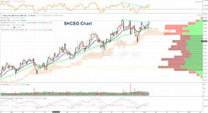 Stock Chart Services Healthcare Services Group Hcsg A Consistent Growth Story