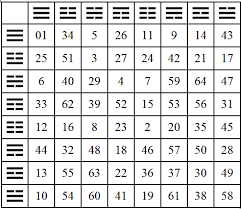 I Ching Chart Chart Of 64 Hexagrams Google Search I Ching Taoism