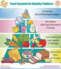 The Pyramid Food Chart 10 Best Food Pyramid Project Images Food Pyramid Food
