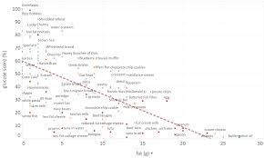 Insulin Sugar Chart Nutrient Density Index And Macros Marty Kendall