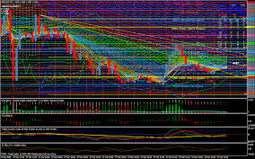 Forex Charts With Indicators Best Forex Indicator Honest Forex Reviews