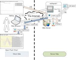 Download Open Flash Chart Mpfrgraph Process Flow In Detail Download Scientific Diagram