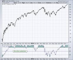 Stock Market Analysis Sample Unique Williams %R [ChartSchool]
