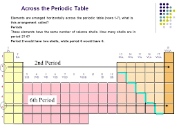 Periodic Table of Element - ppt video online download