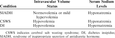 Siadh Vs Diabetes Insipidus Chart Differential Diagnosis Between Siadh Csws And Di