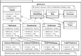 State Pattern Beauteous Class Diagram Of The Software With The State Pattern In Java