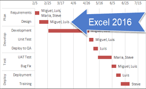 Add Gantt Chart To Excel How To Add Task Information To Excel Gantt Charts Easily