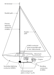 yacht bonding diagram yacht image wiring diagram an approach to a modern lightning protection system the on yacht bonding diagram