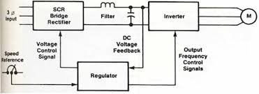 variable frequency drive block diagram the wiring diagram variable frequency drive block diagram wiring diagram block diagram