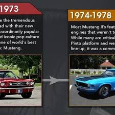 The History Of The Ford Mustangs Power Fluctuations
